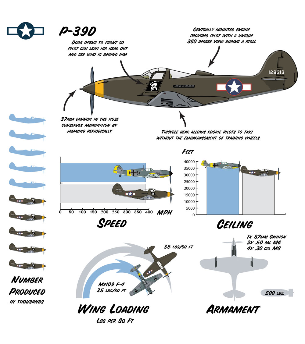 O BELL P-39 AIRACOBRA P39